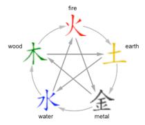 Vijf elementen (Wu Xing)